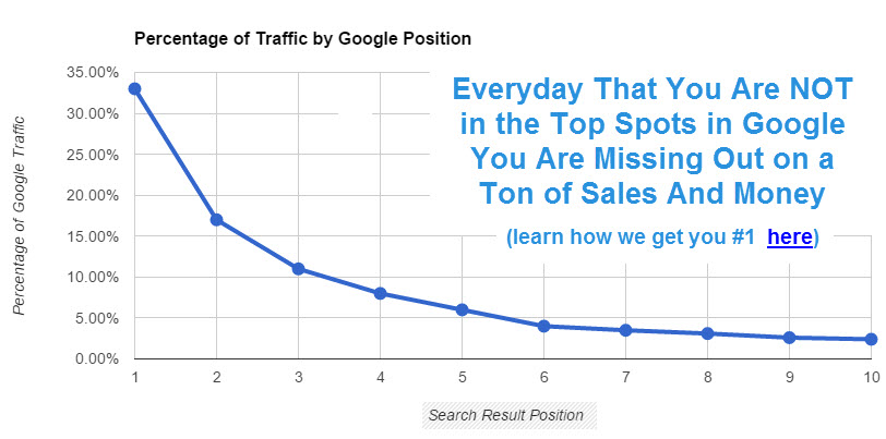 must be #1 one so that's why you should use a michigan seo company
