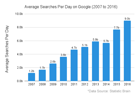 google-average-searches